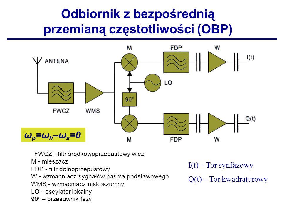 Odbiornik z bezpośrednią przemianą częstotliwości (OBP)