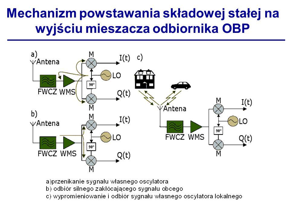 Mechanizm powstawania składowej stałej na wyjściu mieszacza odbiornika OBP
