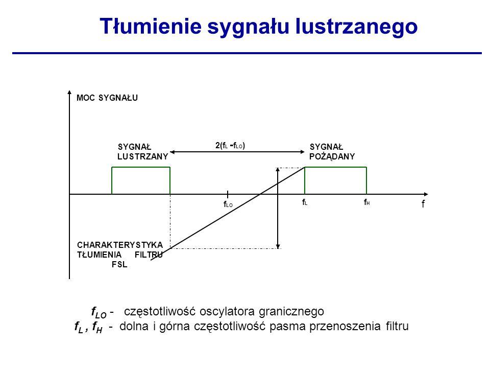 CHARAKTERYSTYKA TŁUMIENIA FILTRU FSL