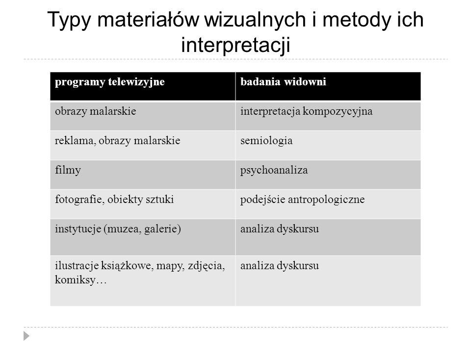 Typy materiałów wizualnych i metody ich interpretacji