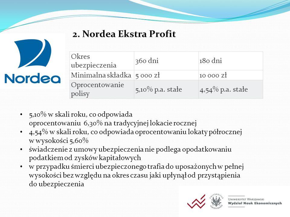 2. Nordea Ekstra Profit Okres ubezpieczenia 360 dni 180 dni