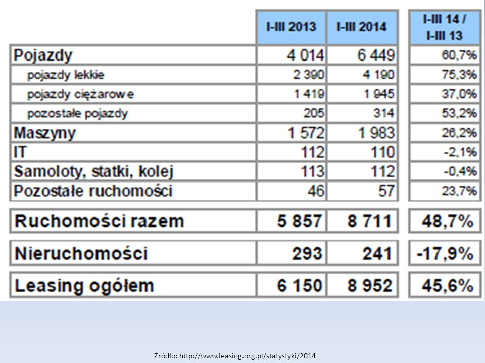Źródło: http://www.leasing.org.pl/statystyki/2014