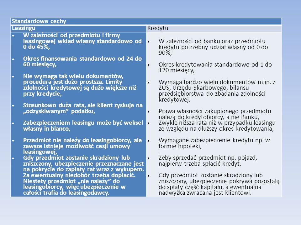 Standardowe cechy Leasingu. Kredytu. W zależności od przedmiotu i firmy leasingowej wkład własny standardowo od 0 do 45%,