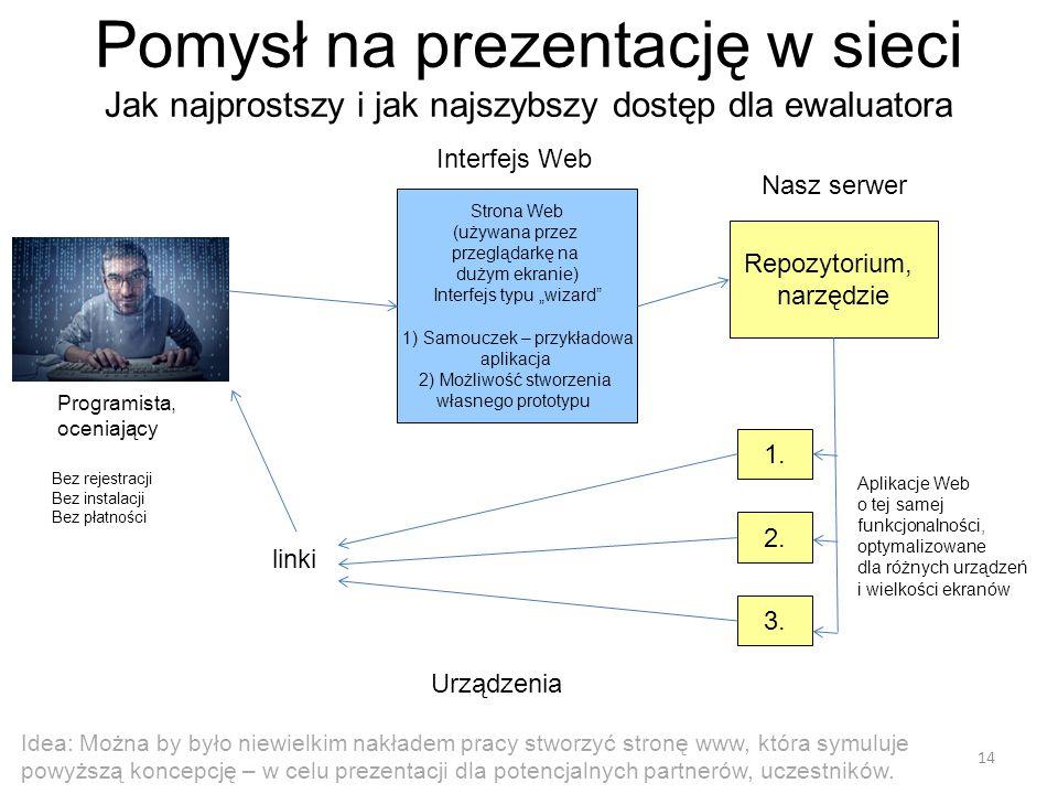 Pomysł na prezentację w sieci Jak najprostszy i jak najszybszy dostęp dla ewaluatora