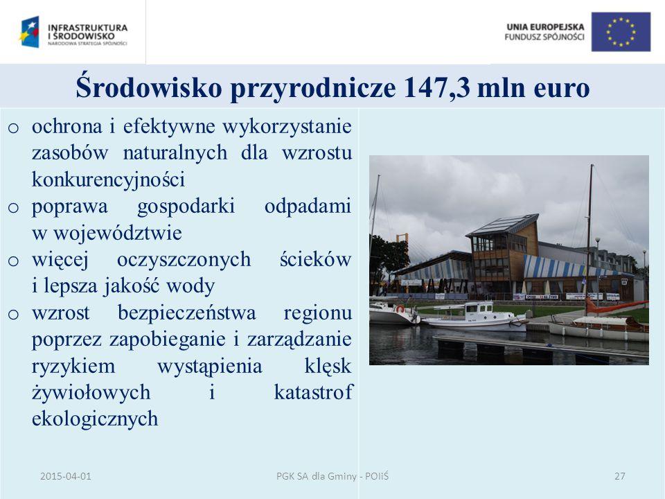 Środowisko przyrodnicze 147,3 mln euro