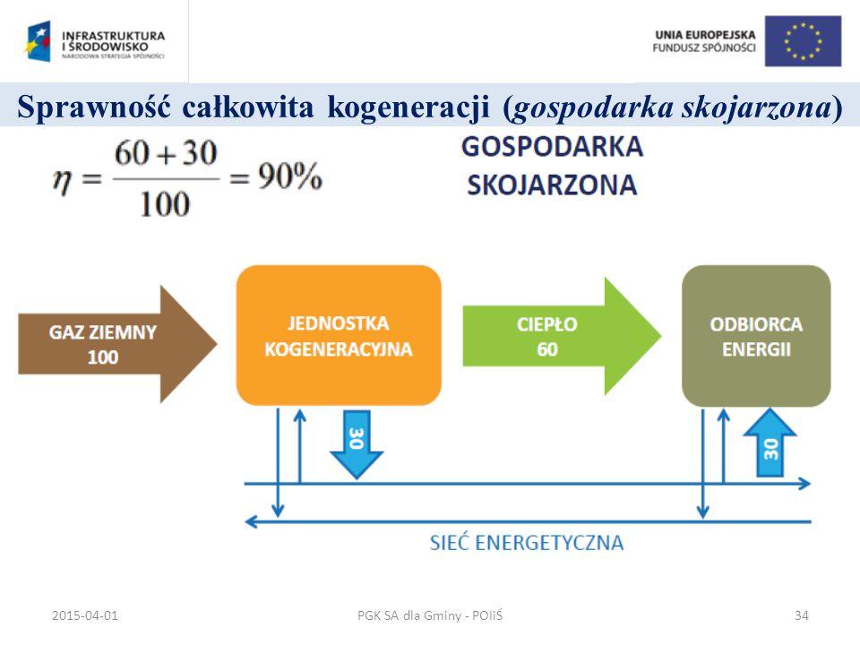 Sprawność całkowita kogeneracji (gospodarka skojarzona)