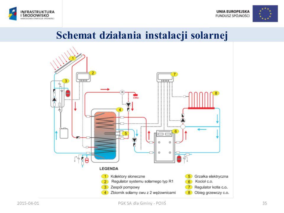 Schemat działania instalacji solarnej