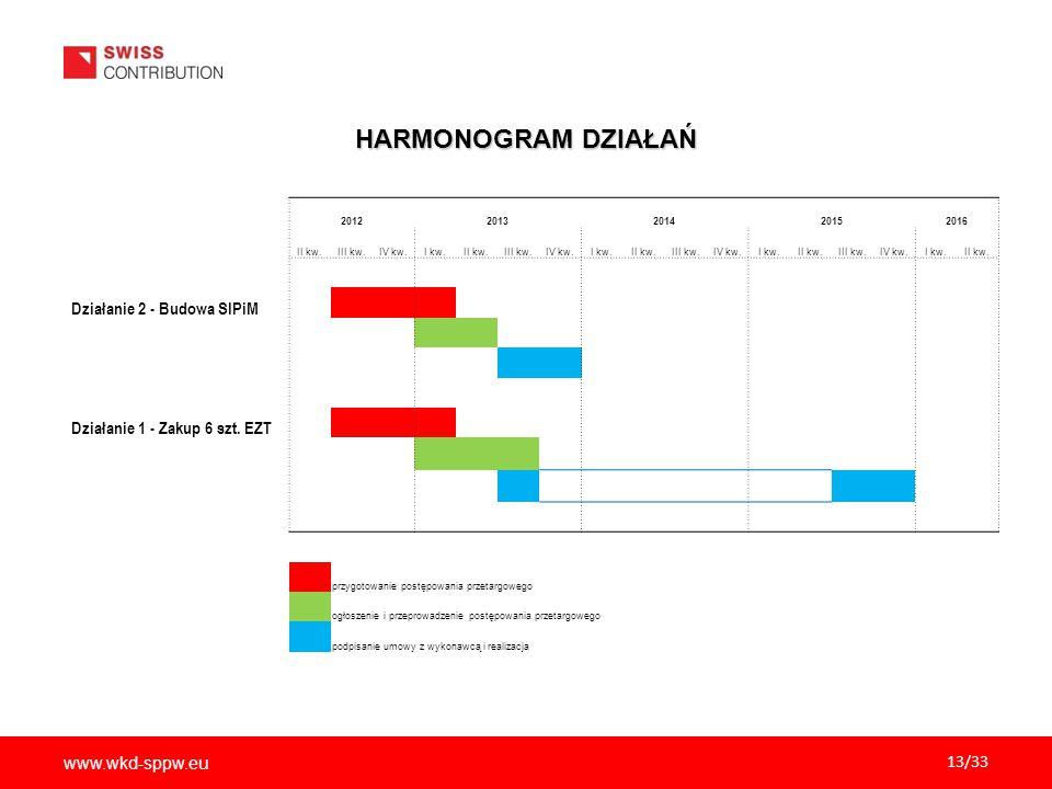 HARMONOGRAM DZIAŁAŃ Działanie 2 - Budowa SIPiM