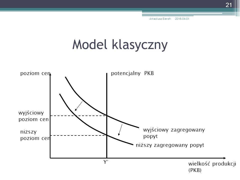 Model klasyczny poziom cen potencjalny PKB wyjściowy poziom cen