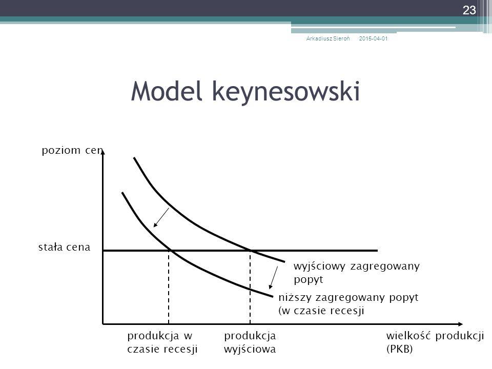 Model keynesowski poziom cen stała cena wyjściowy zagregowany popyt
