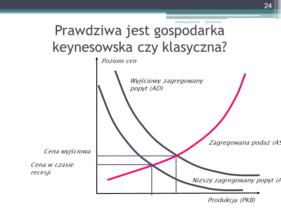 Prawdziwa jest gospodarka keynesowska czy klasyczna