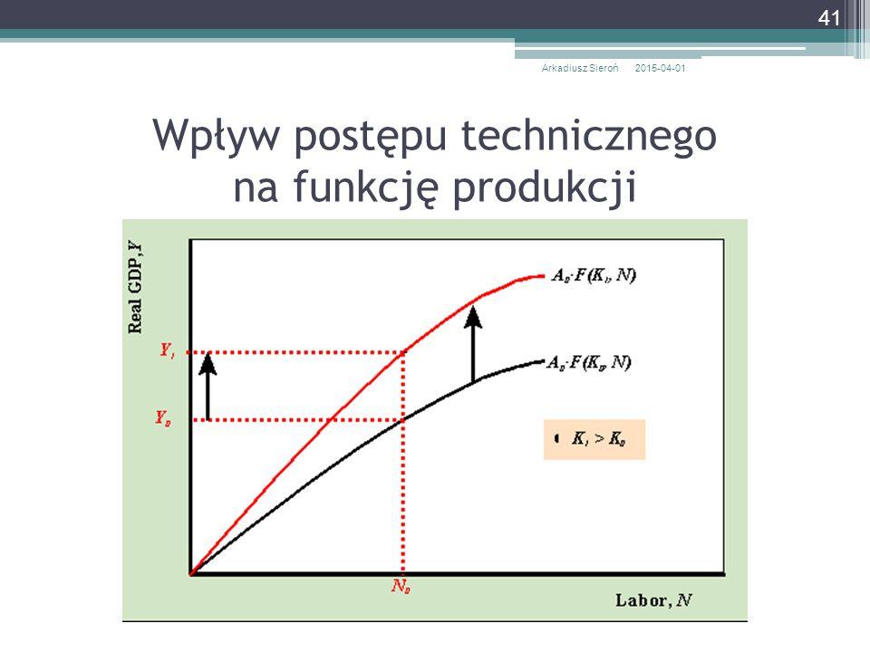 Wpływ postępu technicznego na funkcję produkcji