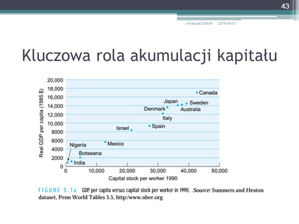 Kluczowa rola akumulacji kapitału