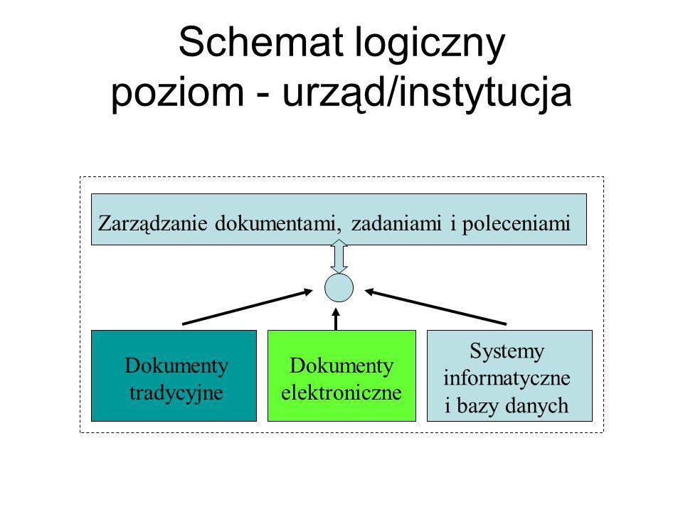 Schemat logiczny poziom - urząd/instytucja