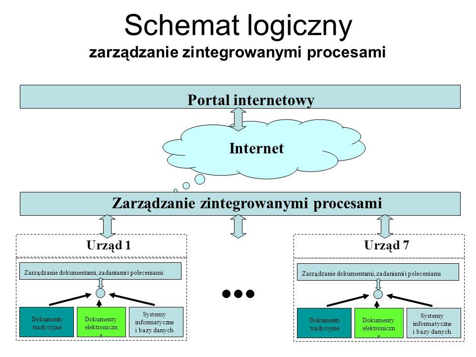 Schemat logiczny zarządzanie zintegrowanymi procesami