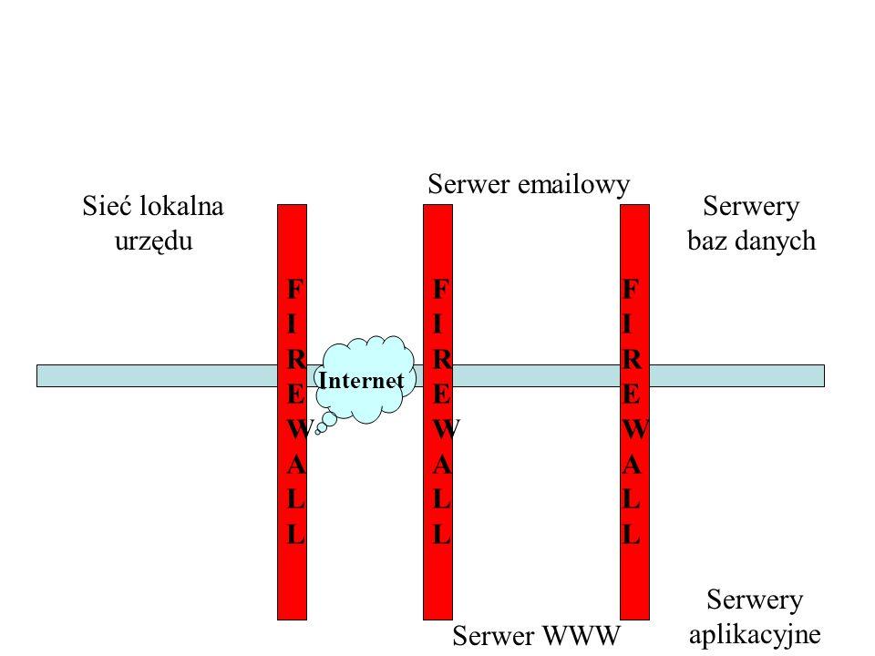 Serwer emailowy Sieć lokalna urzędu Serwery baz danych FIREWALL