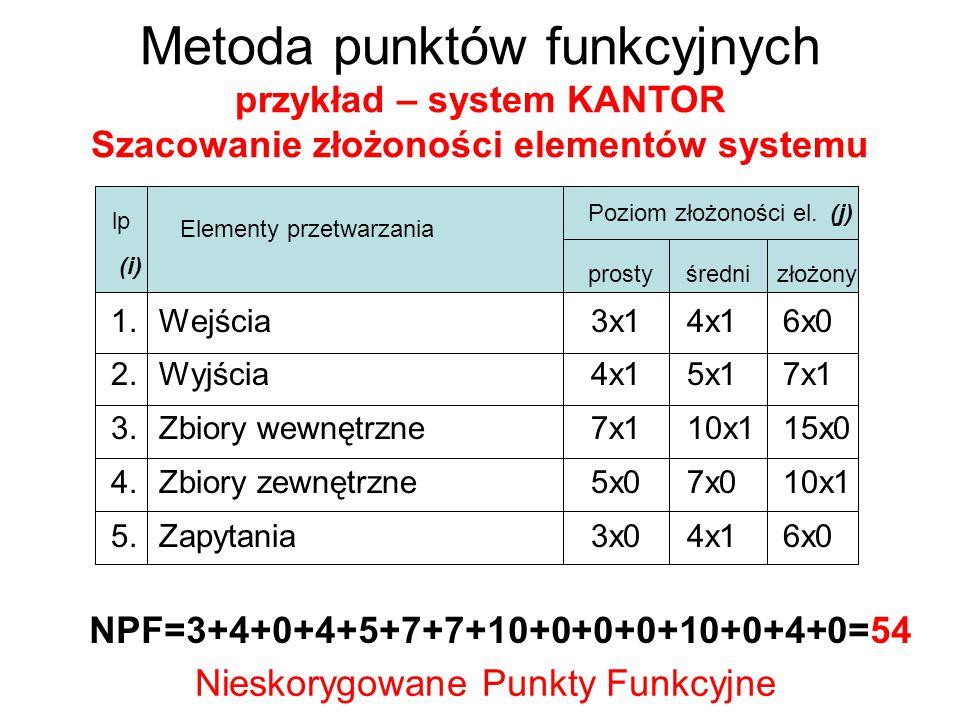 Metoda punktów funkcyjnych przykład – system KANTOR Szacowanie złożoności elementów systemu