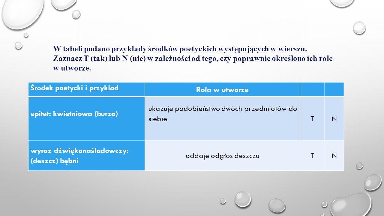 W tabeli podano przykłady środków poetyckich występujących w wierszu.