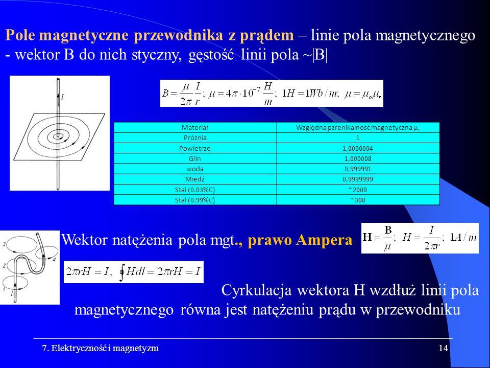 Względna pzrenikalność magnetyczna mr
