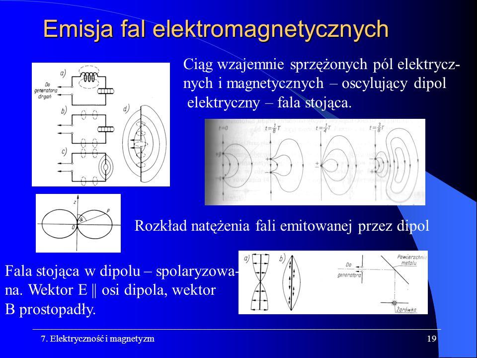 Emisja fal elektromagnetycznych