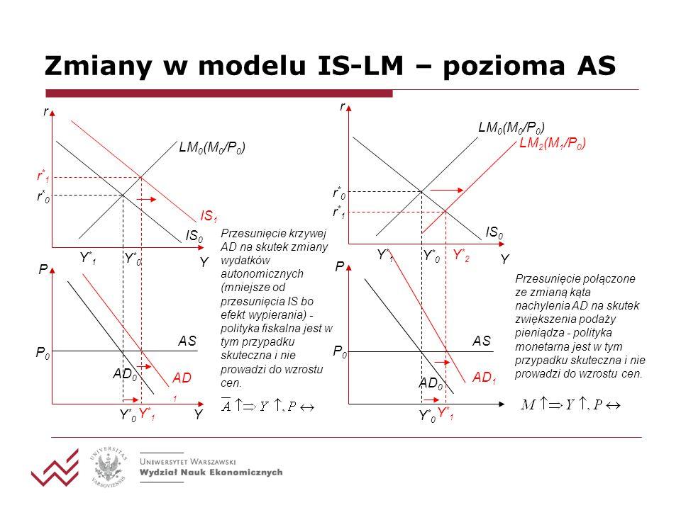 Zmiany w modelu IS-LM – pozioma AS