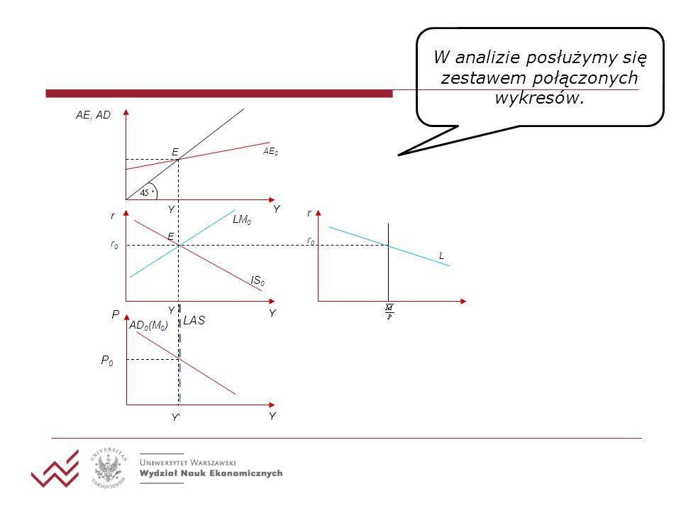 W analizie posłużymy się zestawem połączonych wykresów.