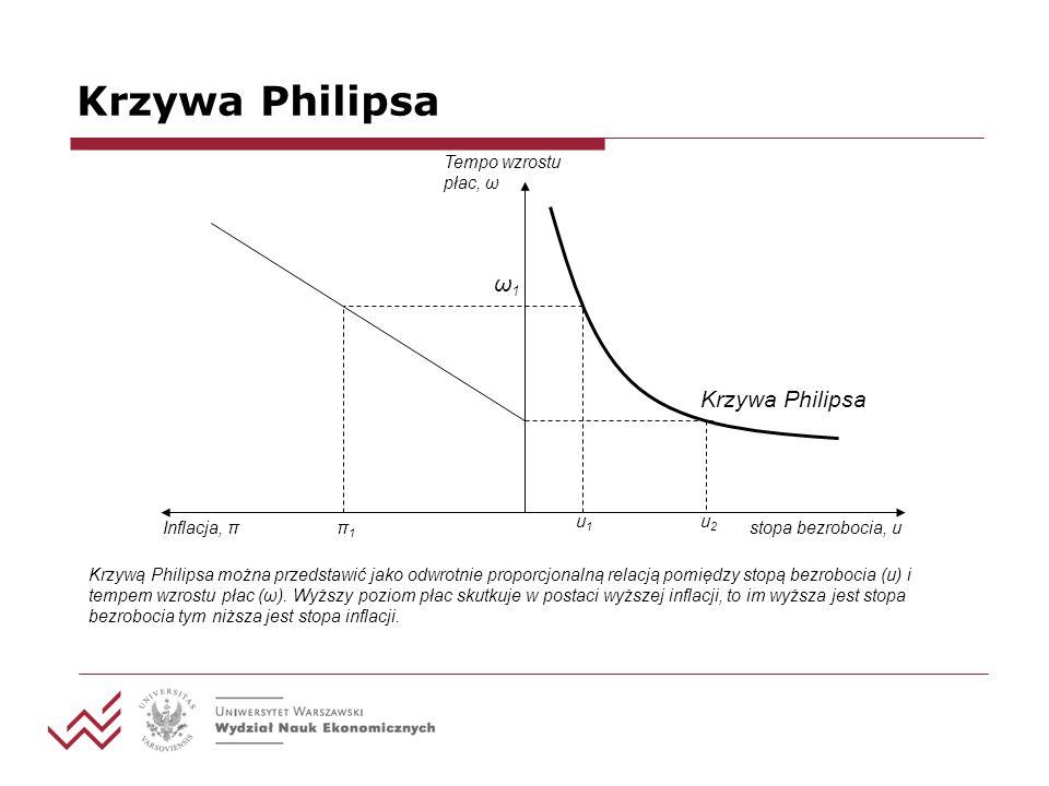 Krzywa Philipsa ω1 Krzywa Philipsa stopa bezrobocia, u