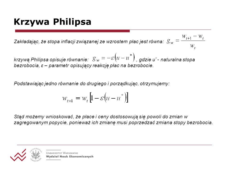 Krzywa Philipsa Zakładając, że stopa inflacji związanej ze wzrostem płac jest równa: