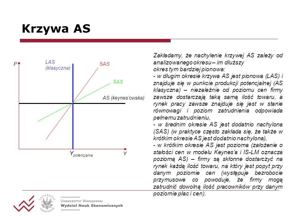 Krzywa AS Zakładamy, że nachylenie krzywej AS zależy od analizowanego okresu – im dłuższy. okres tym bardziej pionowa: