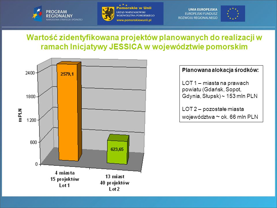 Wartość zidentyfikowana projektów planowanych do realizacji w ramach Inicjatywy JESSICA w województwie pomorskim