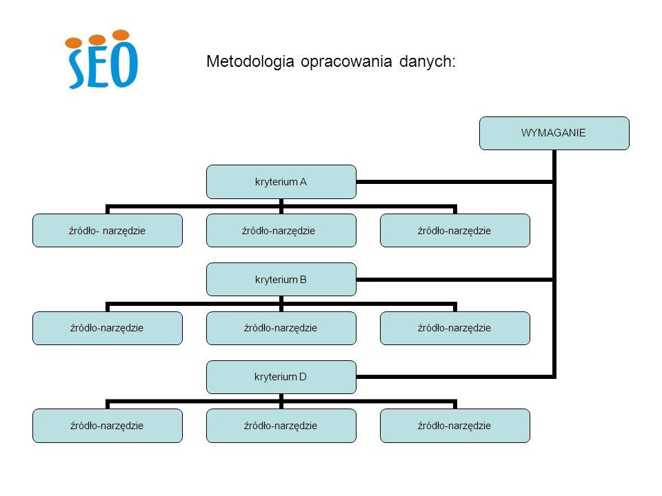 Metodologia opracowania danych:
