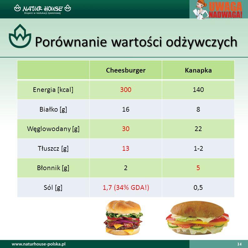Porównanie wartości odżywczych