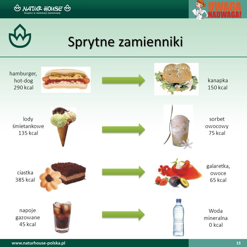 Sprytne zamienniki hamburger, hot-dog 290 kcal kanapka 150 kcal
