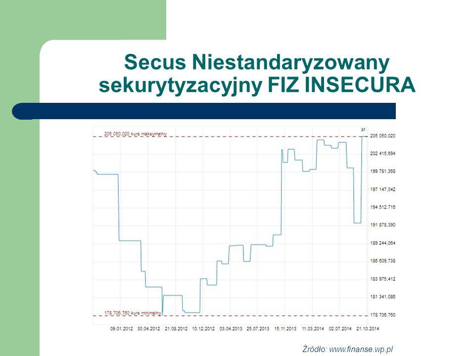 Secus Niestandaryzowany sekurytyzacyjny FIZ INSECURA