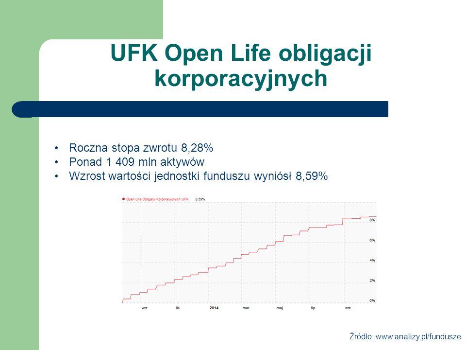 UFK Open Life obligacji korporacyjnych