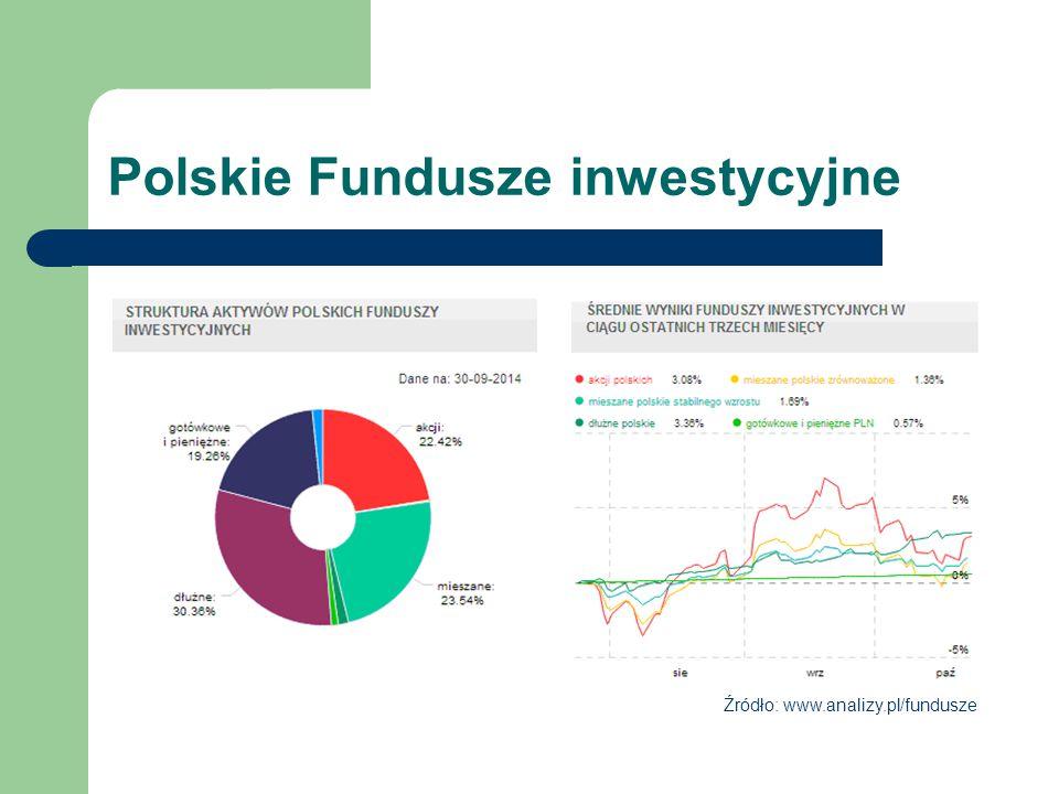 Polskie Fundusze inwestycyjne