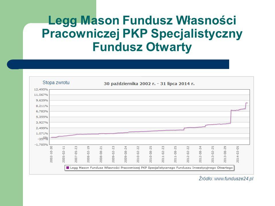 Legg Mason Fundusz Własności Pracowniczej PKP Specjalistyczny Fundusz Otwarty