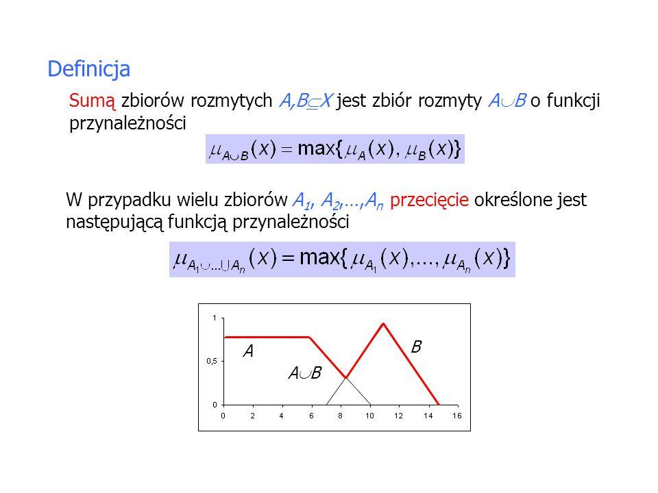 Definicja Sumą zbiorów rozmytych A,BX jest zbiór rozmyty AB o funkcji przynależności.