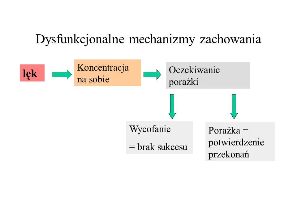 Dysfunkcjonalne mechanizmy zachowania