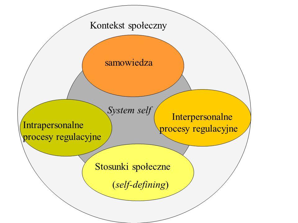 Kontekst społeczny samowiedza. System self. Interpersonalne procesy regulacyjne. Intrapersonalne procesy regulacyjne.
