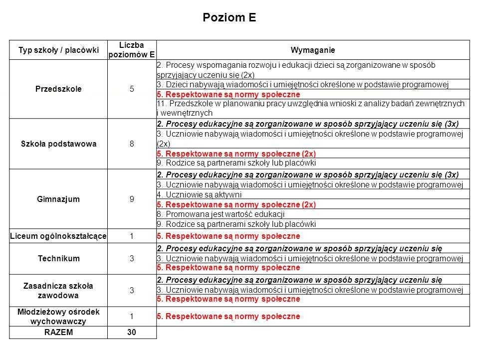 Poziom E Typ szkoły / placówki Liczba poziomów E Wymaganie Przedszkole