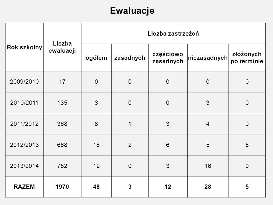Ewaluacje Rok szkolny Liczba ewaluacji Liczba zastrzeżeń ogółem