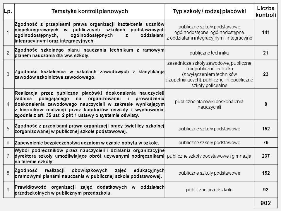 Tematyka kontroli planowych Typ szkoły / rodzaj placówki