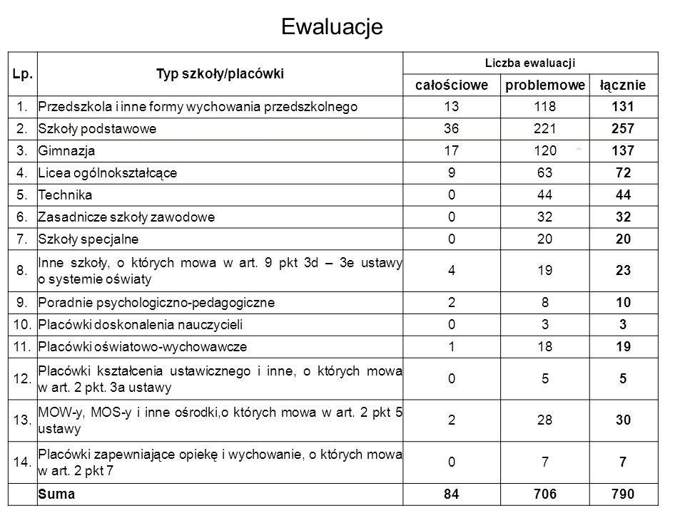 Ewaluacje Ewaluacja 1.09.2013 r. – 31.08.2014 r. Lp.