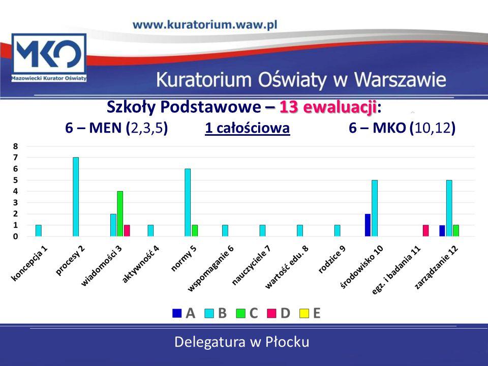 Szkoły Podstawowe – 13 ewaluacji: 6 – MEN (2,3,5) 1 całościowa 6 – MKO (10,12)