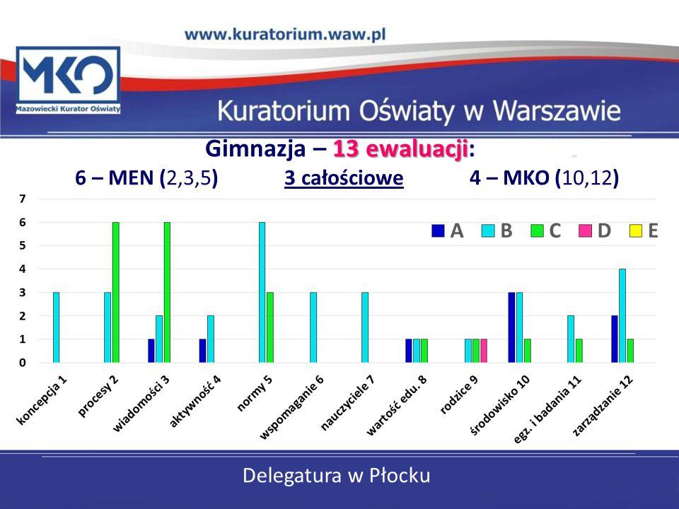 Gimnazja – 13 ewaluacji: 6 – MEN (2,3,5) 3 całościowe 4 – MKO (10,12)