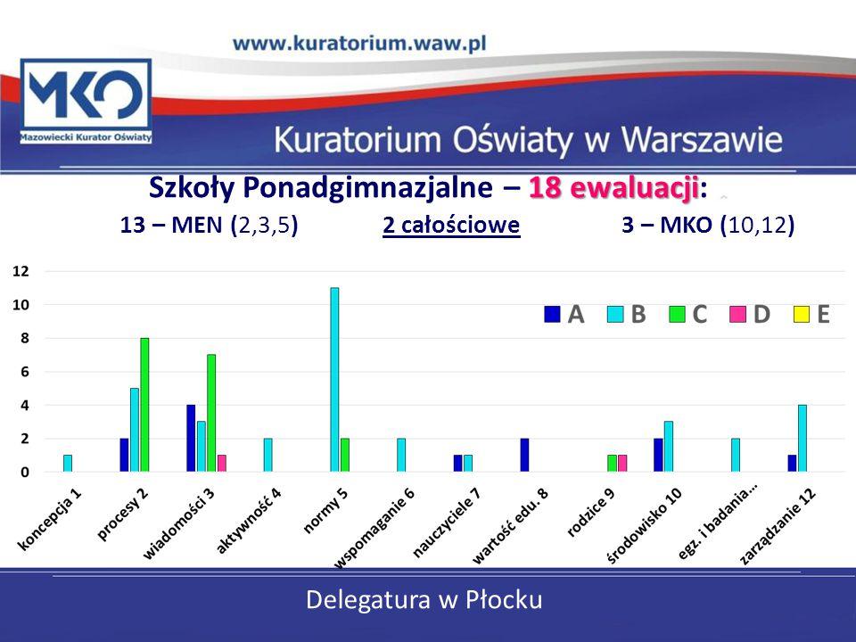 Szkoły Ponadgimnazjalne – 18 ewaluacji: 13 – MEN (2,3,5) 2 całościowe 3 – MKO (10,12)