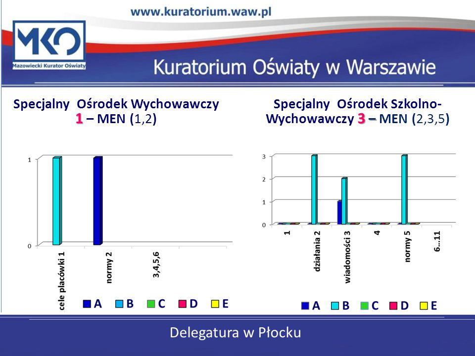 Delegatura w Płocku Specjalny Ośrodek Wychowawczy 1 – MEN (1,2)