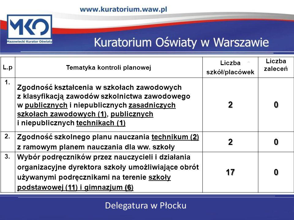 Tematyka kontroli planowej Liczba szkół/placówek