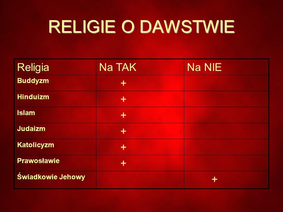 RELIGIE O DAWSTWIE Religia Na TAK Na NIE + Buddyzm Hinduizm Islam